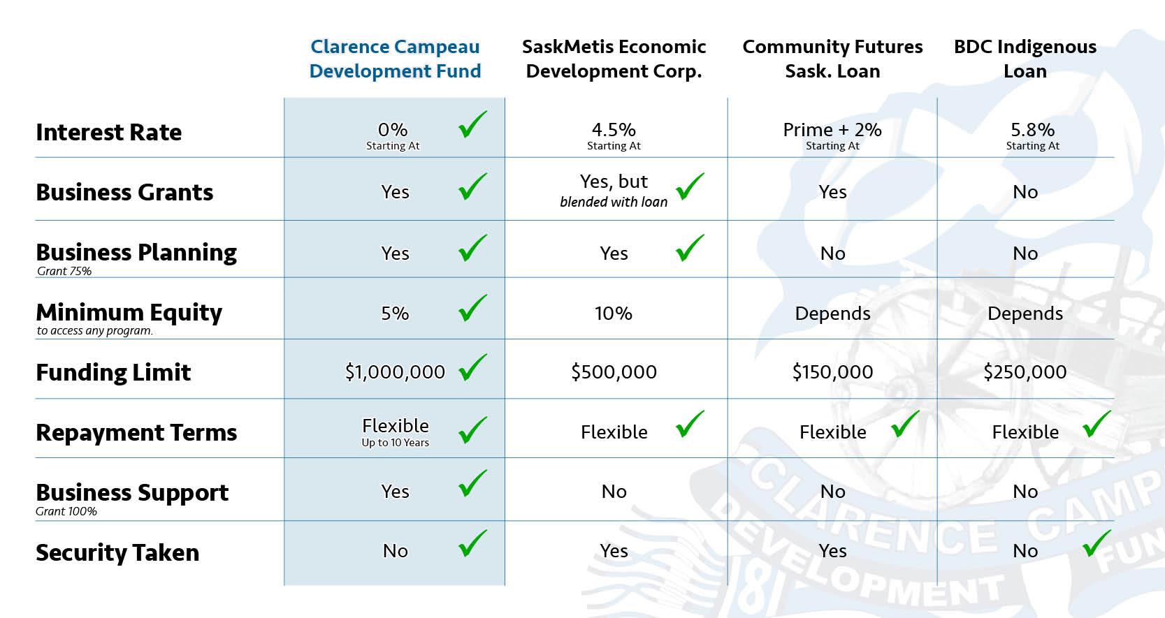 metis business comparison chart